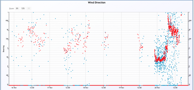 change in wind direction